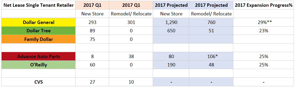Store Expansion Progress
